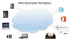 Next Generation Workplace